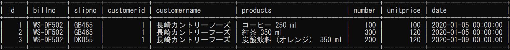 MySQLに登録したデータ
